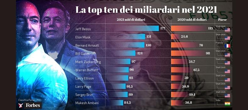 Top Ten Miliardari 2021 vs 2020